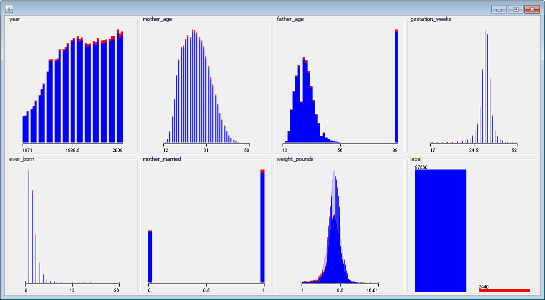 Visualizing different features in the data set with Weka.
