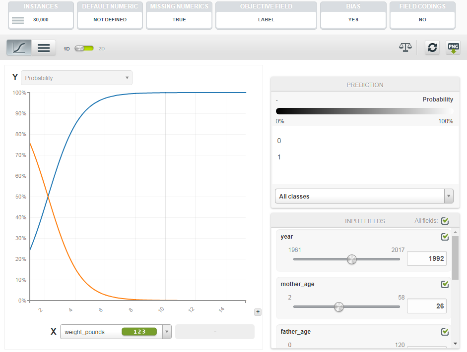 Evaluating Feature Importance in a Logistic Model with BigML.