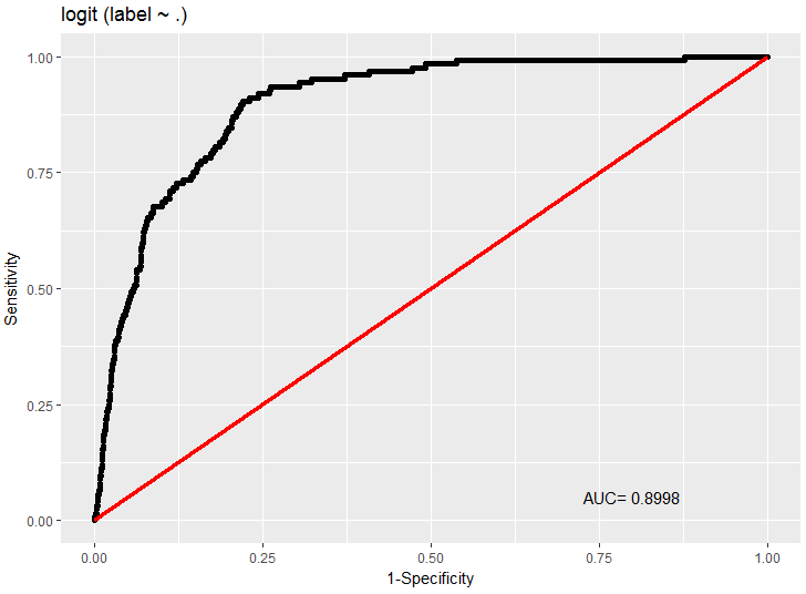 ROC Curve for the logistic regression model in R.