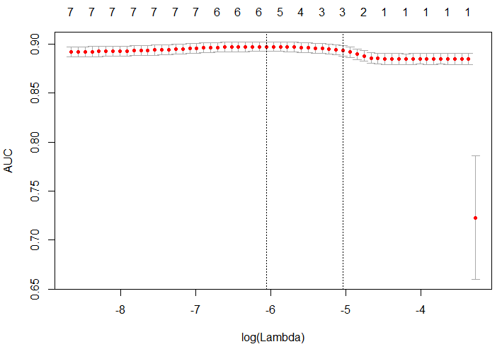 Performance (AUC) of the glmnet model based on different lambda values.