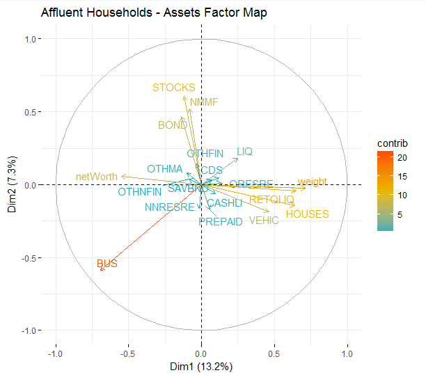 A factor map showing differences in asset allocations.