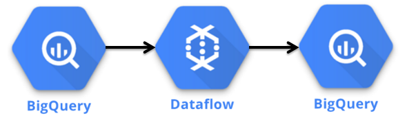 Components in the BigQuery Batch Deployment.