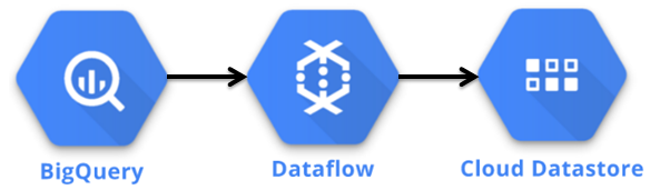 Components in the Datastore Batch Deployment.